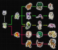 Extra Digivolution Chart - Yuramon by Chameleon-Veil