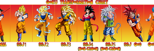 Goku Transformation Chart by xXKyraRosalesXx