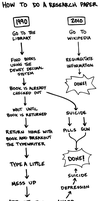 Research Papers Flowchart by endlessorigami