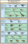 A simple guide to dinosaur classification by Agahnim
