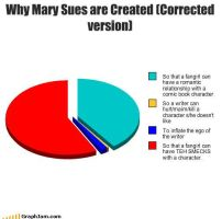 Mary Sue Creation chart UD by quamp