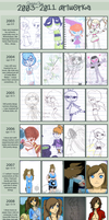 2003 - 2011 Improvement Meme by CaramelCaprice