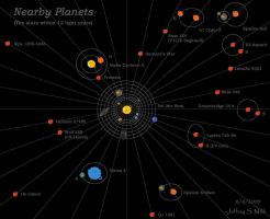 Nearby Planets, Names by Jeffrey-Scott