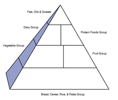 Food Pyramid Meme by clampfan101