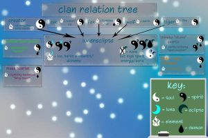 clan relation tree! by moonlightartistry