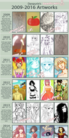2009-2016 Art Summary by danpurin